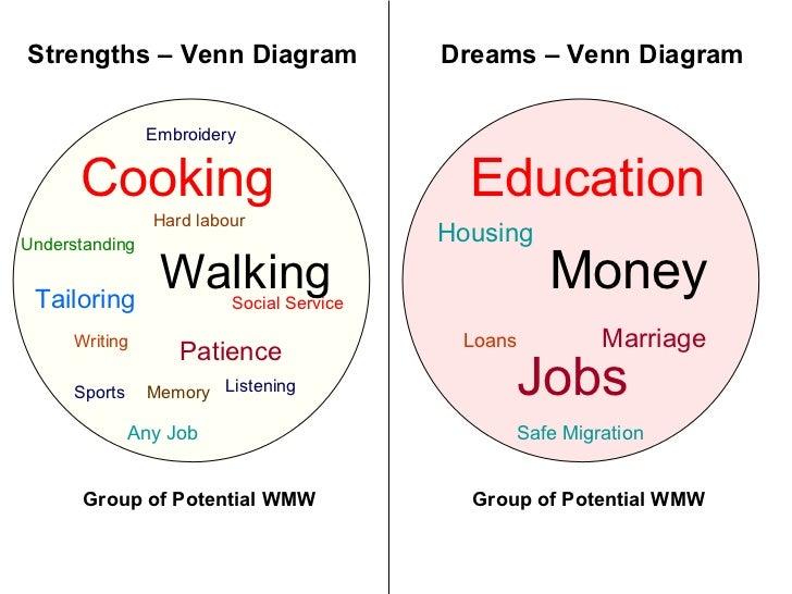 Dream Venn Diagram