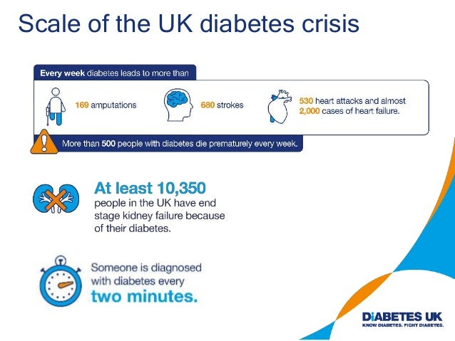Scale of the UK diabetes crisis
