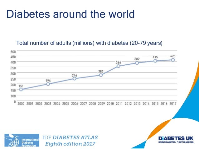 Total number of adults (millions) with diabetes (20-79 years) Diabetes around the world