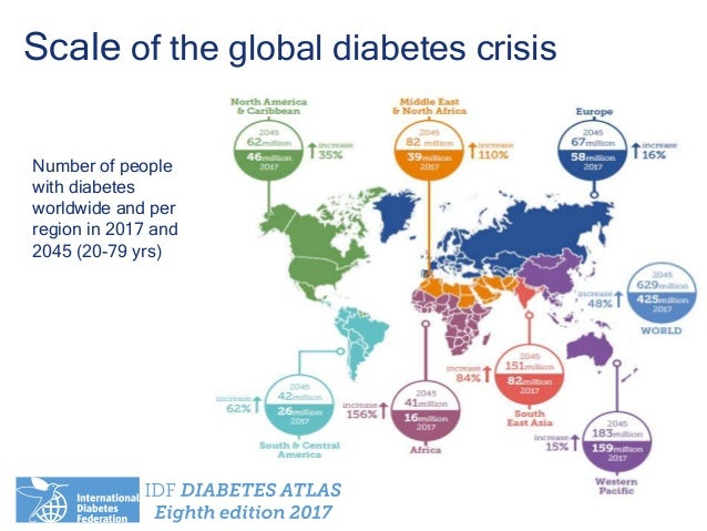 Scale of the global diabetes crisis Number of people with diabetes worldwide and per region in 2017 and 2045 (20-79 yrs)