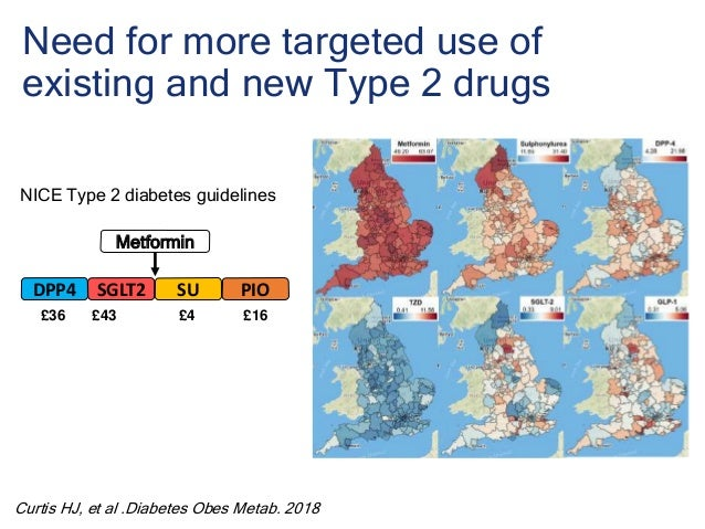 Need for more targeted use of existing and new Type 2 drugs NICE Type 2 diabetes guidelines Curtis HJ, et al .Diabetes Obe...