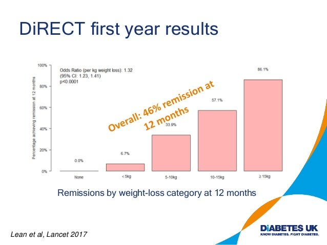 DiRECT first year results Remissions by weight-loss category at 12 months Lean et al, Lancet 2017