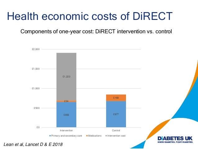 Health economic costs of DiRECT Lean et al, Lancet D & E 2018 £656 £677 £34 £168 £1,223 £0 £500 £1,000 £1,500 £2,000 £2,50...