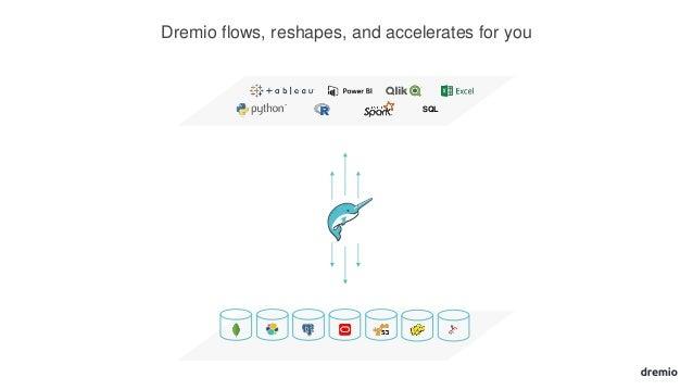 Introduction to Dremio