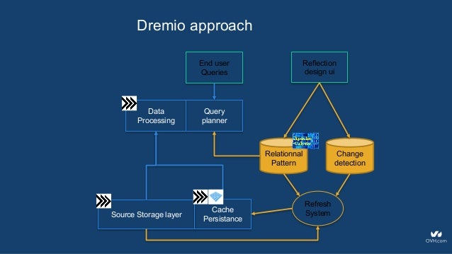 Dremio Introduction