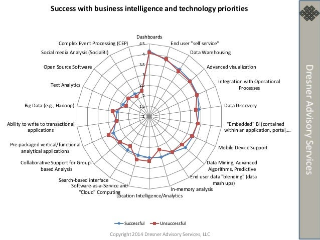Boost Your Analytics Acumen: Learn Where BI is Headed from