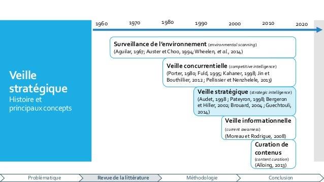 Veille stratégique Histoire et principaux concepts Surveillance de l'environnement (environmental scanning) (Aguilar, 1967...