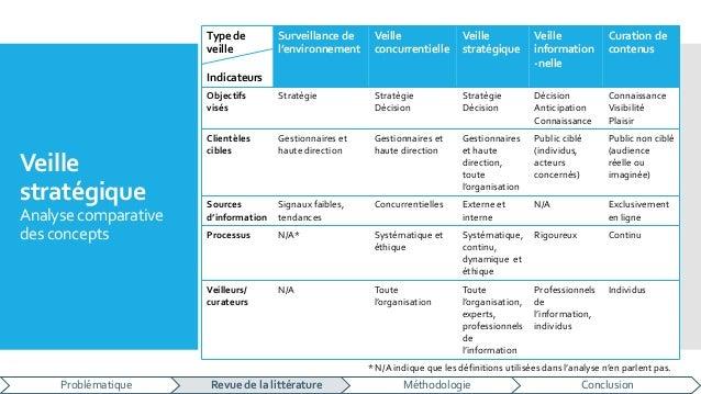 Veille stratégique Analyse comparative des concepts Type de veille Indicateurs Surveillance de l'environnement Veille conc...