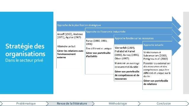 Stratégie des organisations Dans le secteurprivé Problématique Revue de la littérature Méthodologie Conclusion