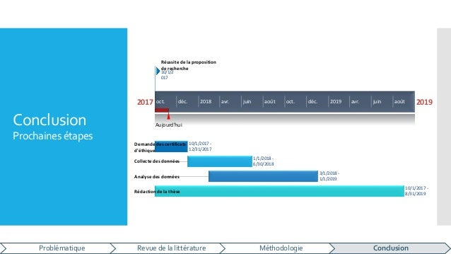 Conclusion Prochaines étapes Problématique Revue de la littérature Méthodologie Conclusion 2017 2019 Aujourd'hui oct. déc....