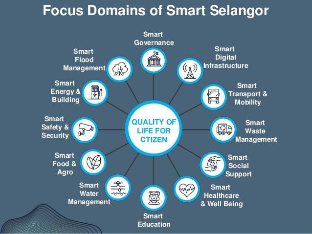 Towards 2025 The Progress Of Smart Selangor