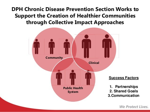 can cardiovascular disease be prevented Women do have heart disease risk factors that can be prevented, such as: low-density lipoprotein (ldl) cholesterol levels high blood pressure, especially if combined with obesity after age 55, women may have higher ldl cholesterol levels than men, which increases the risk of heart disease.
