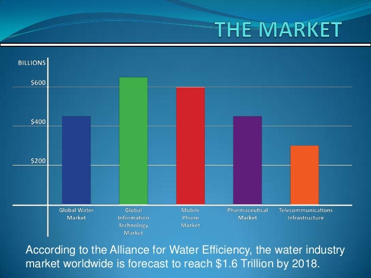 According to the Alliance for Water Efficiency, the water industrymarket worldwide is forecast to reach $1.6 Trillion by 2...