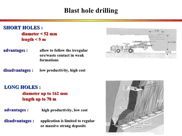 SHORT HOLES : diameter < 52 mm length < 5 m advantages : allow to follow the irregular ore/waste contact in weak formation...