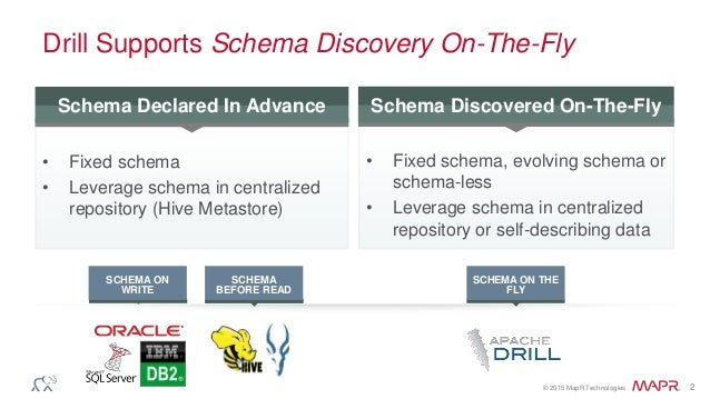 Apache Drill Architecture – High-Performance SQL with a JSON Data Model Slide 2