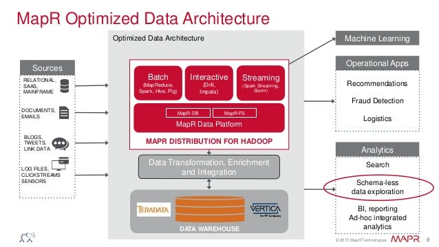 Apache Drill Architecture – High-Performance SQL with a JSON Data Mod…