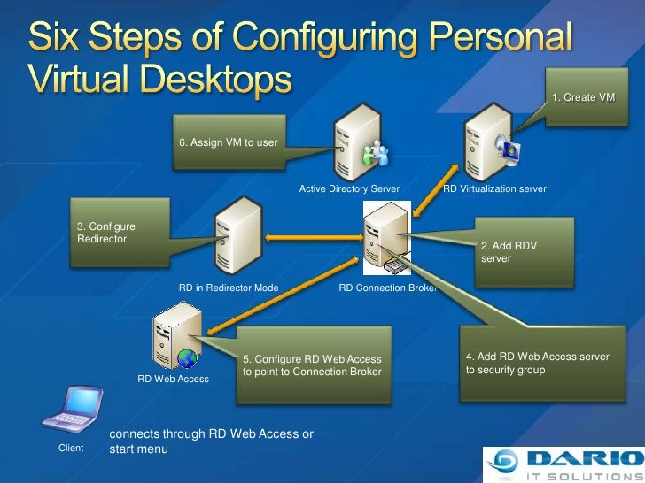 How to create dedicated server dst n