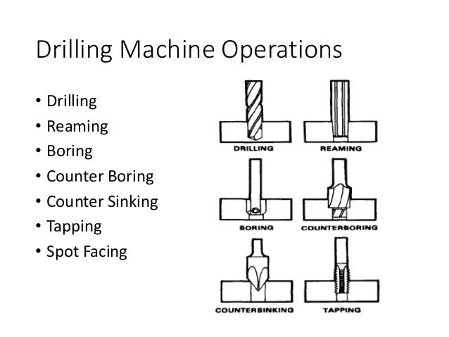 machine operations