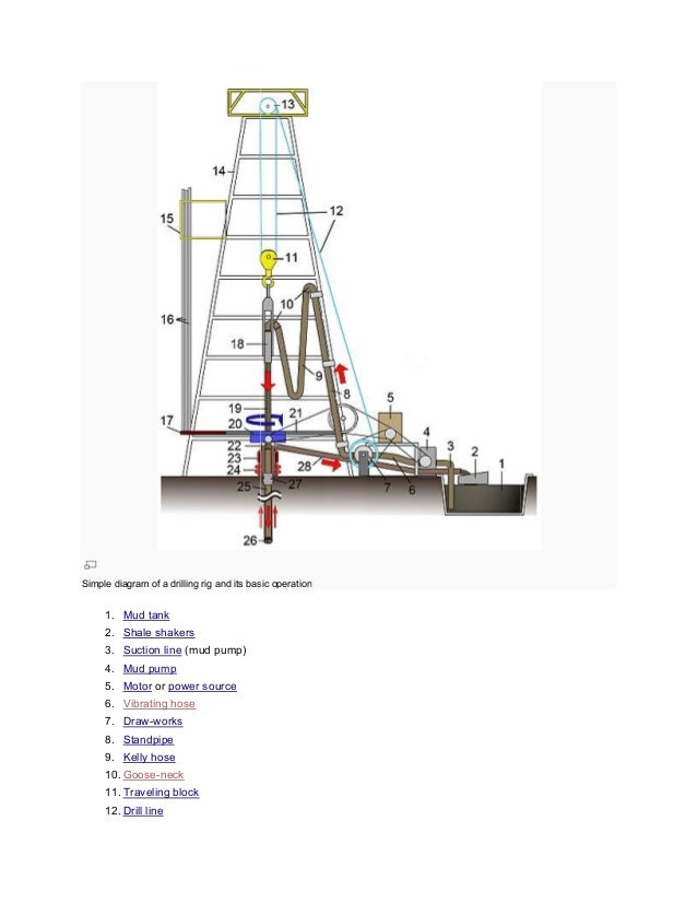 Drilling rigs main compnents