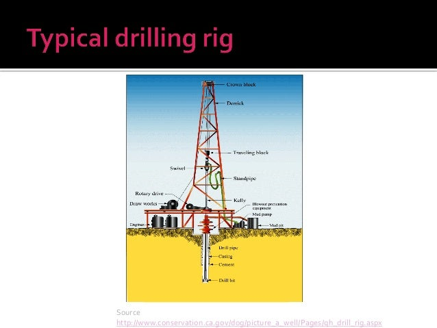 Functions of drilling rig components Presentation
