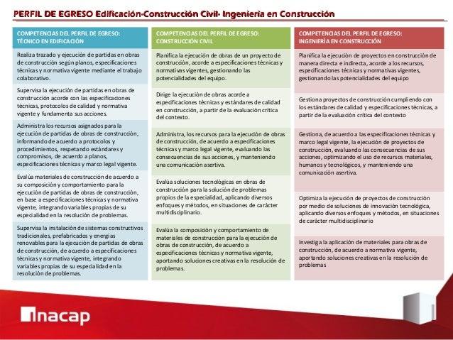 PERFIL DE EGRESO Edificación-Construcción Civil- Ingeniería en ConstrucciónCOMPETENCIAS DEL PERFIL DE EGRESO:             ...