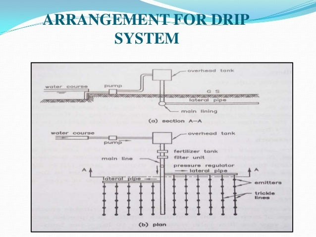 solar based drip irrigation system pdf