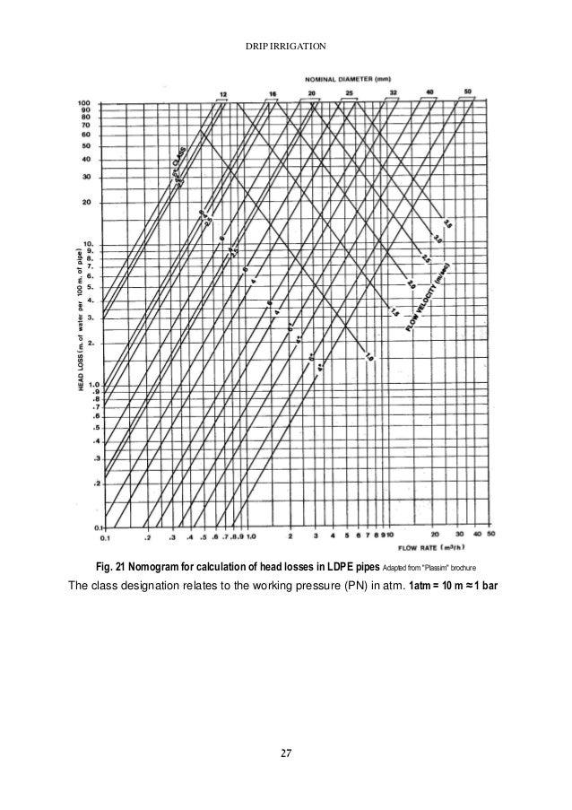 Drip Irrigation Handbook 2005