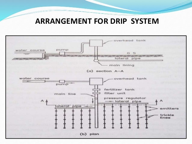 drip irrigation advantages and disadvantages pdf