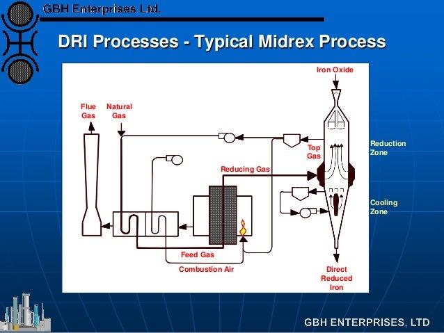 Dri  Direct Reduction Iron Plant Flowsheet Options