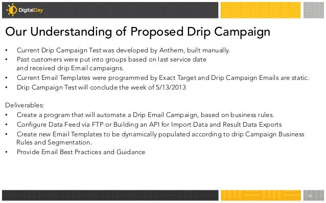 Drip Marketing Email Campaign Strategy