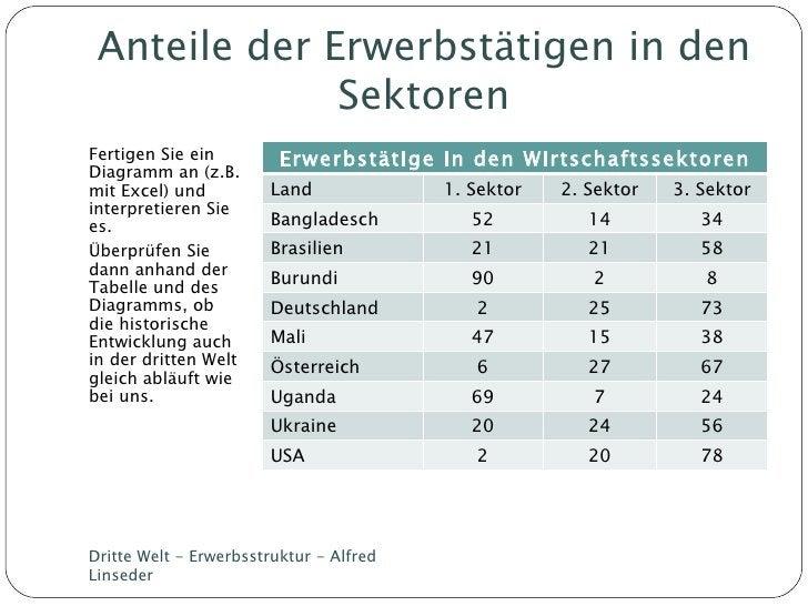Anteile der Erwerbstätigen in den Sektoren <ul><li>Fertigen Sie ein  Diagramm an (z.B. mit Excel) und interpretieren Sie e...