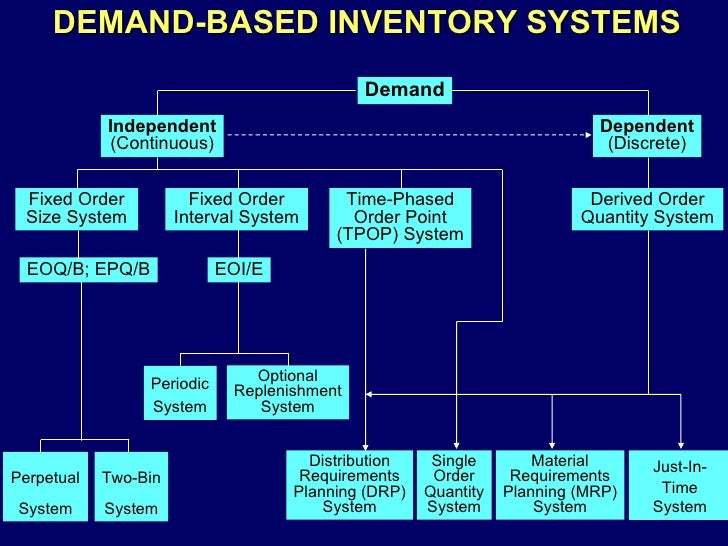 specific objective inventory system The objective of the auditor is to  where a perpetual inventory system  for example inspection of documentation of the subsequent sale of specific.