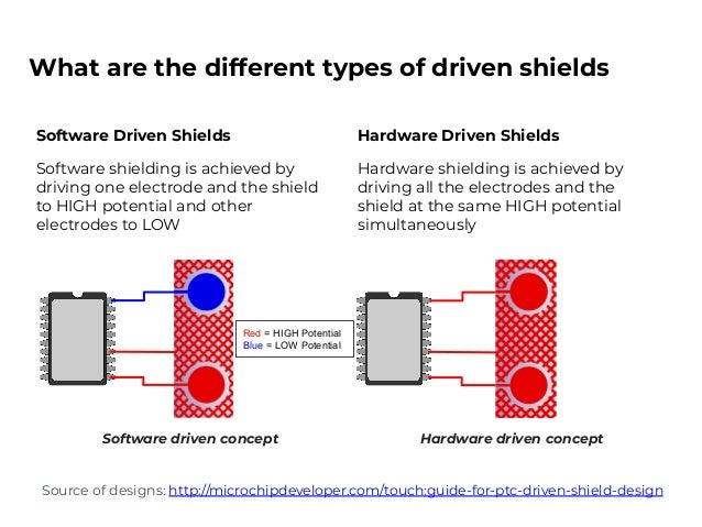 Influence of driven shields on touch performance