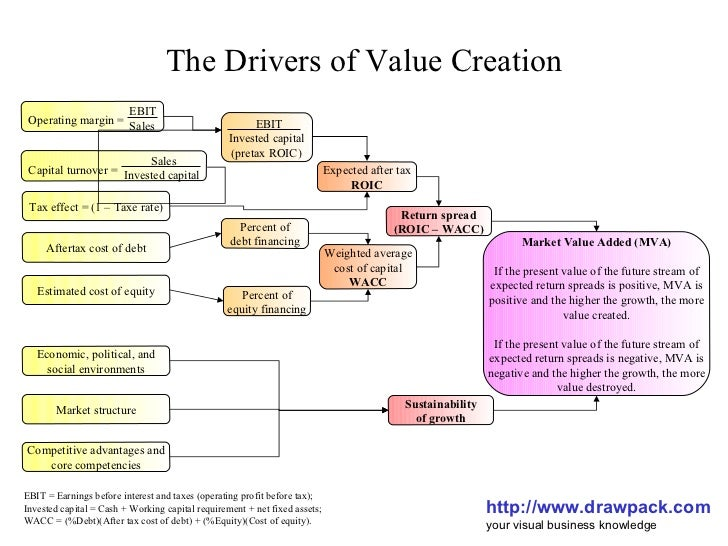 Drivers Of Value Creation Diagram