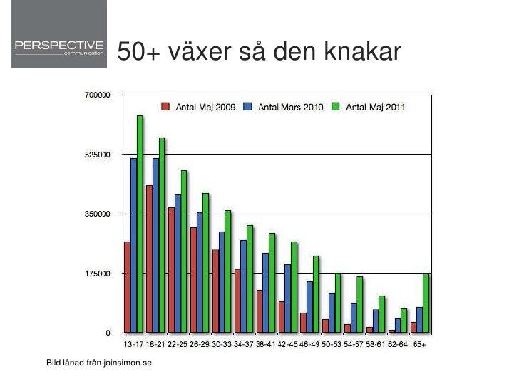 Fler kvinnor än män<br />Bild lånad från joinsimon.se<br />