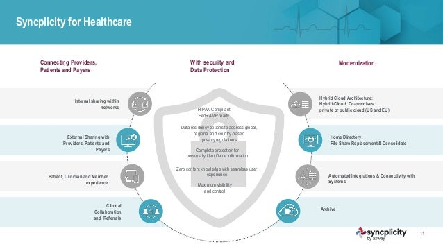 Syncplicity for Healthcare 11 Patient, Clinician and Member experience Modernization External Sharing with Providers, Pati...