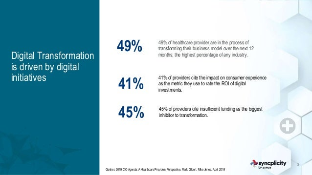 axway.com   syncplicity.com 3 49% of healthcare provider are in the process of transforming their business model over the ...