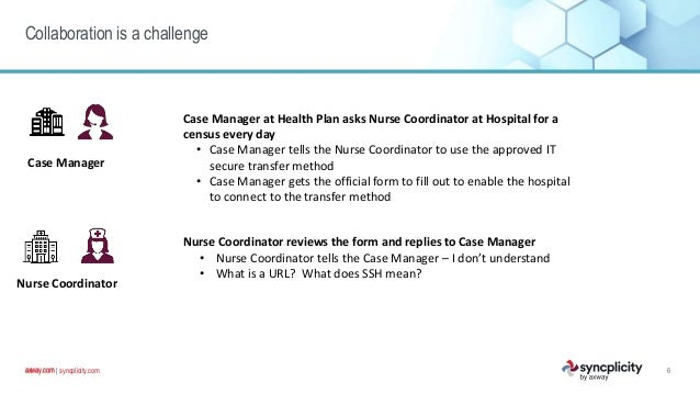 axway.com   syncplicity.comaxway.com Collaboration is a challenge 6 Case Manager Case Manager at Health Plan asks Nurse Co...