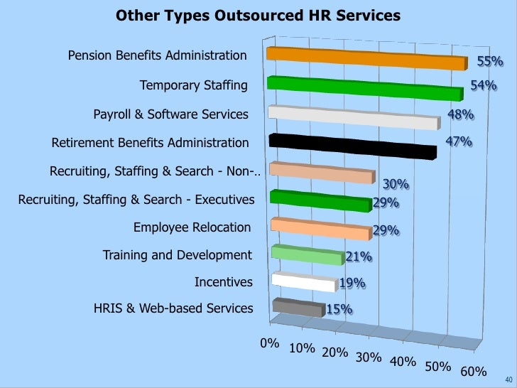 technology affecting human resources management Effects of e-business on human resource functions abstracts: new human resources consulting industry is on the rise â management decisions about human.