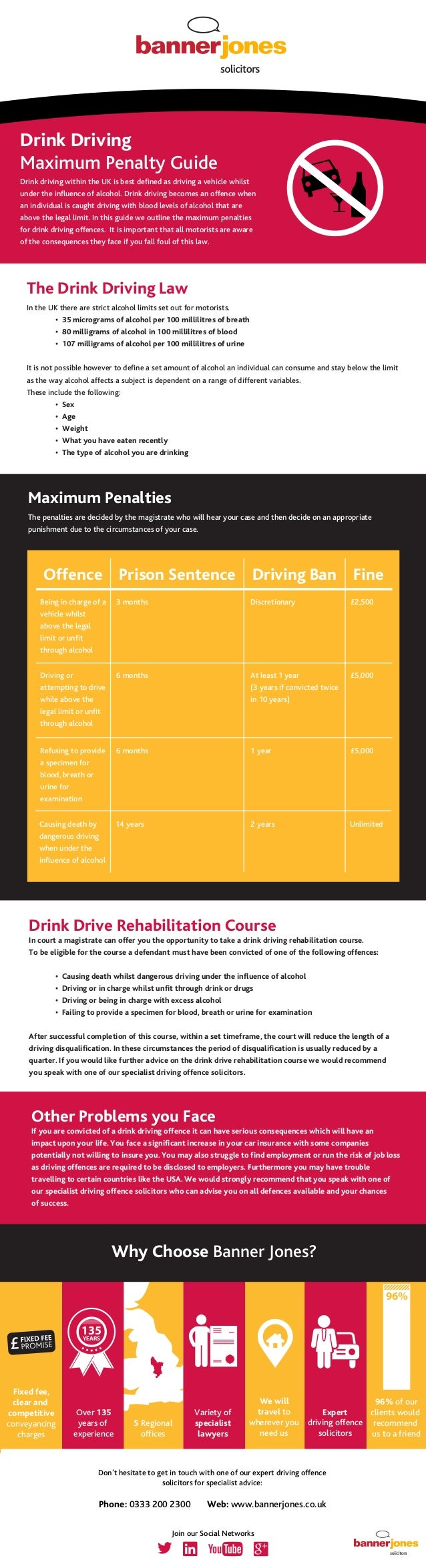 an analysis of penalties in drinking and driving offences A conviction for a drinking and driving related offence under the criminal code of canada results in a driver's licence suspension under the highway traffic act and a driving a prohibition under the criminal code prohibiting the operation of a motor vehicle.