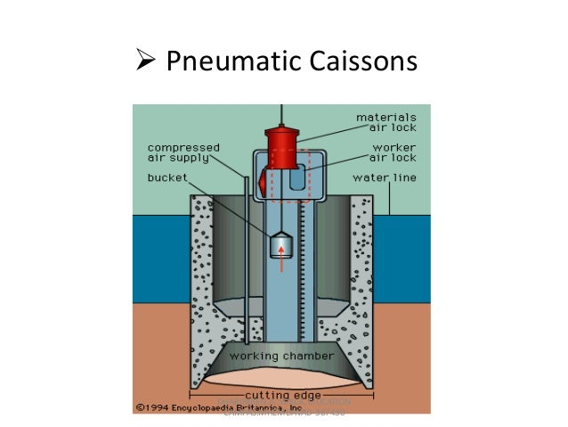 Driving process of caisson