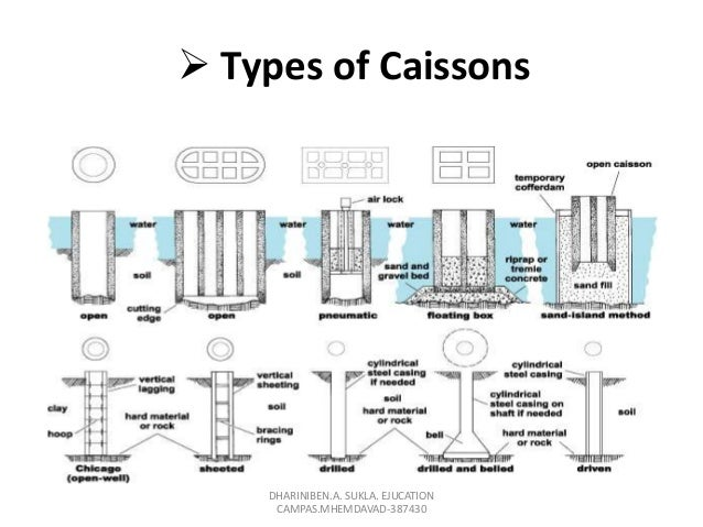 driving process of caisson. Black Bedroom Furniture Sets. Home Design Ideas