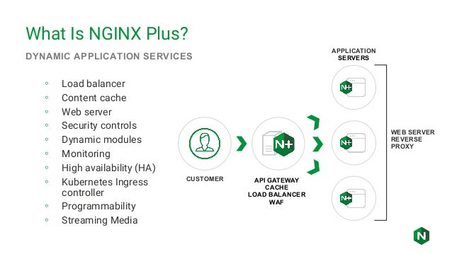 Driving success in the cloud with NGINX