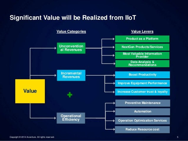 Significant Value will be Realized from IIoT  Value Categories Value Levers  Value  Unconvention  al Revenues  Product as ...