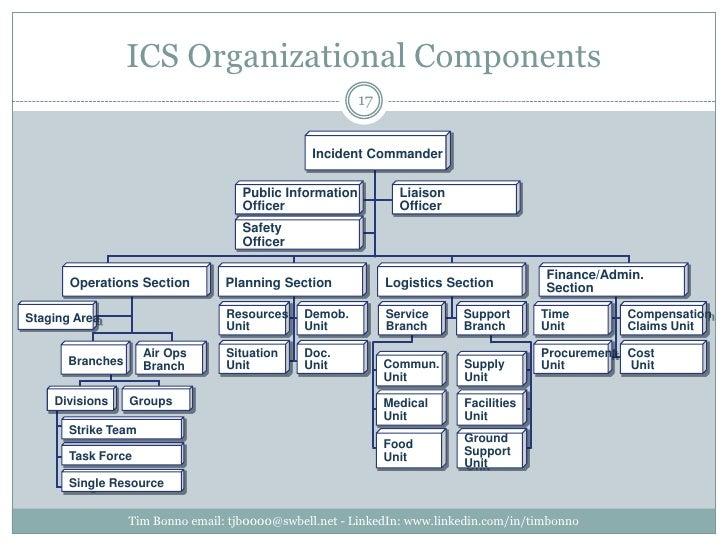 ICS Organizational Components<br />Tim Bonno email: tjb0000@swbell.net - LinkedIn: www.linkedin.com/in/timbonno<br />Incid...