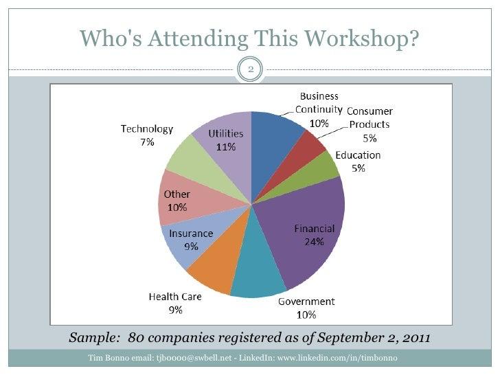 Who's Attending This Workshop?<br />Tim Bonno email: tjb0000@swbell.net - LinkedIn: www.linkedin.com/in/timbonno<br />2<br...