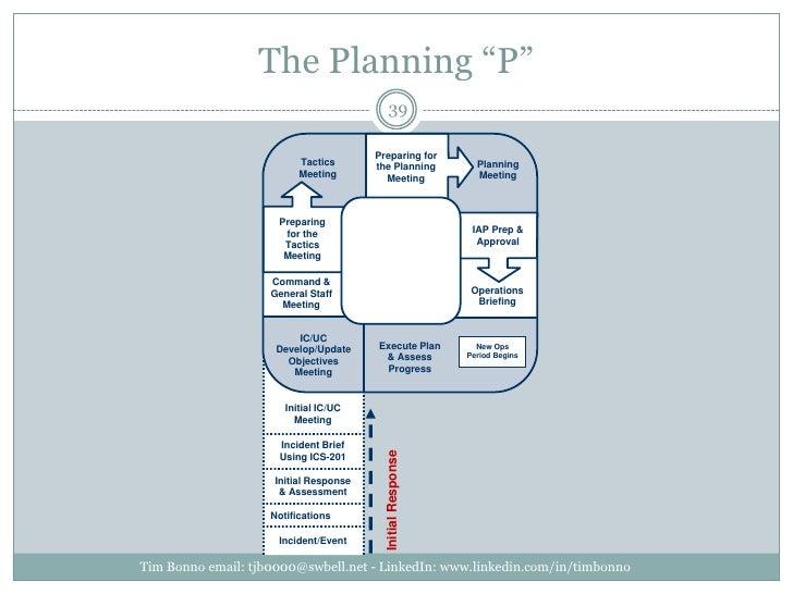 "The Planning ""P""<br />Tim Bonno email: tjb0000@swbell.net - LinkedIn: www.linkedin.com/in/timbonno<br />Preparing for<br /..."