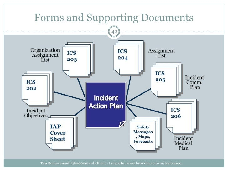 Forms and Supporting Documents<br />Tim Bonno email: tjb0000@swbell.net - LinkedIn: www.linkedin.com/in/timbonno<br />42<b...