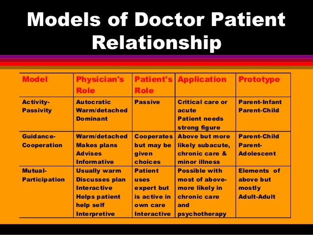 patient practitioner relationship essay The practitioner-client relationship  professional issues biofeedback  patient that he routinely, without informing the.