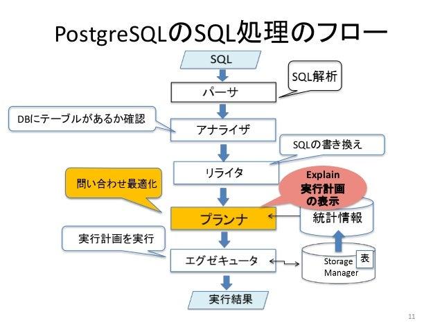 PostgreSQLのSQL処理のフロー  DBにテーブルがあるか確認  SQLの書き換え  実行計画を実行  11  Explain  実行計画  の表示
